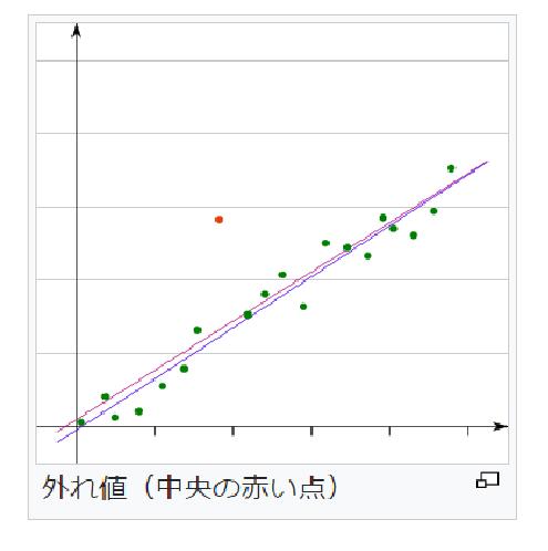 %e5%a4%96%e3%82%8c%e5%80%a4_%e5%9b%b3