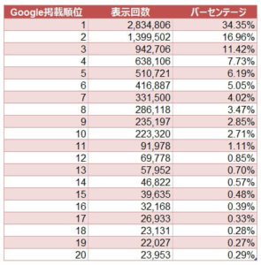 (参考)Googleでの検索順位とトラフィック数の関係