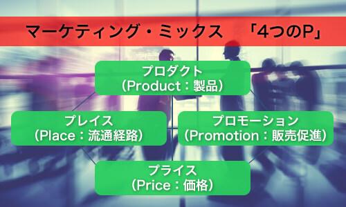 マーケティング・ミックス