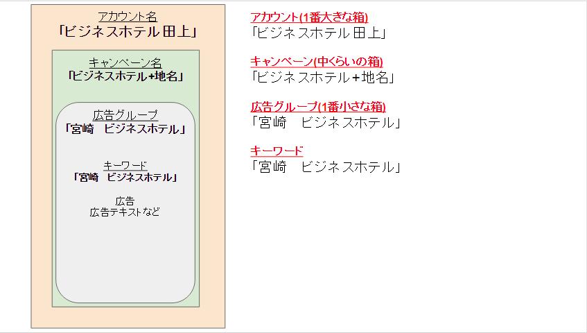 宮崎ホテル_構築例