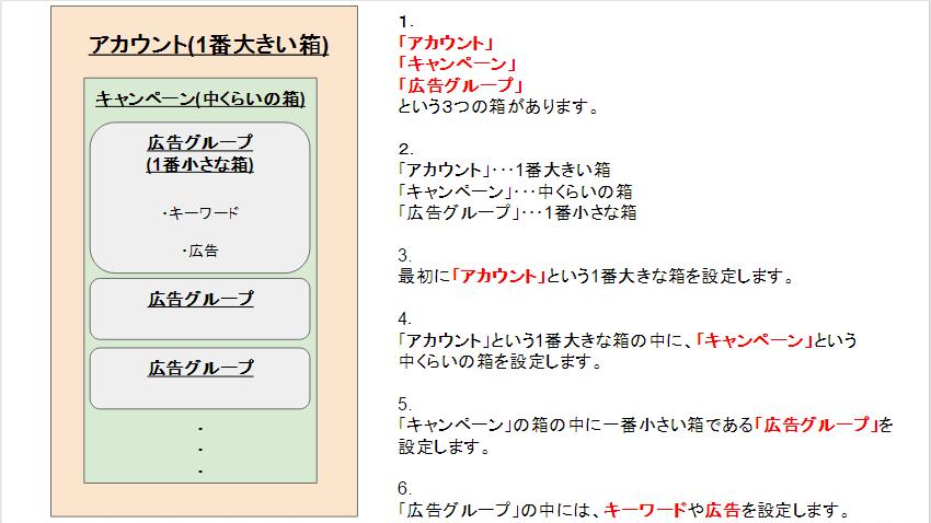 ブログ_アカウント構造