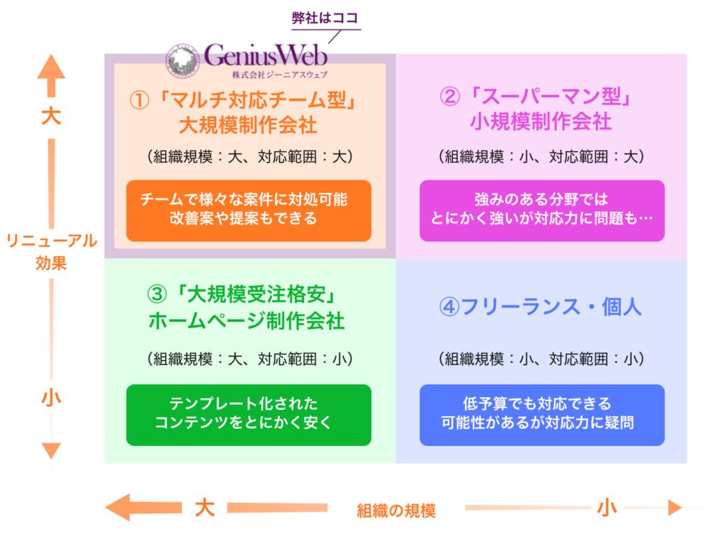 ホームページ制作会社4つの分類
